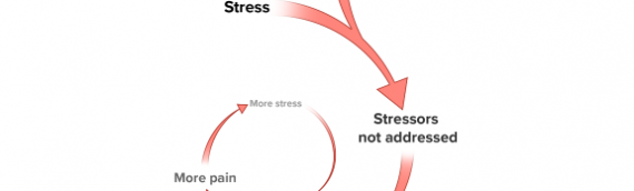 How Does Stress Cause Back Pain?